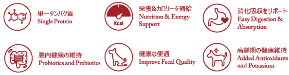 881 Professional Diet Healthy Ageing 消化器サポート 犬用 オールステージ対応